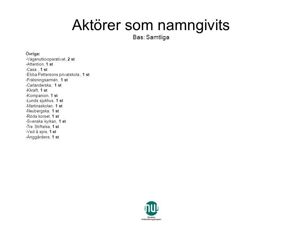Övriga: -Vägenutkooperativet, 2 st -Attention, 1 st -Casa, 1 st -Ebba Pettersons privatskola, 1 st -Frälsningsarmén, 1 st -Carlanderska, 1 st -Kkraft, 1 st -Kompanion, 1 st -Lunds sjukhus, 1 st -Martinaskolan, 1 st -Neubergska, 1 st -Röda korset, 1 st -Svenska kyrkan, 1 st -Tre Stiftelse, 1 st -Ved å spis, 1 st -Änggårdens, 1 st Aktörer som namngivits Bas: Samtliga