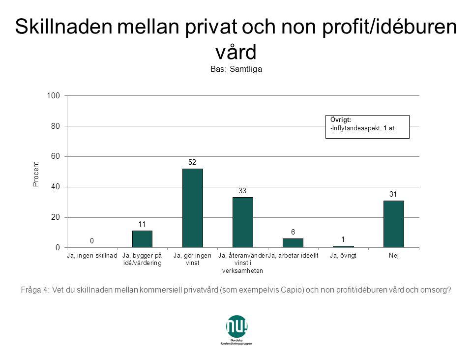 Fråga 4: Vet du skillnaden mellan kommersiell privatvård (som exempelvis Capio) och non profit/idéburen vård och omsorg.