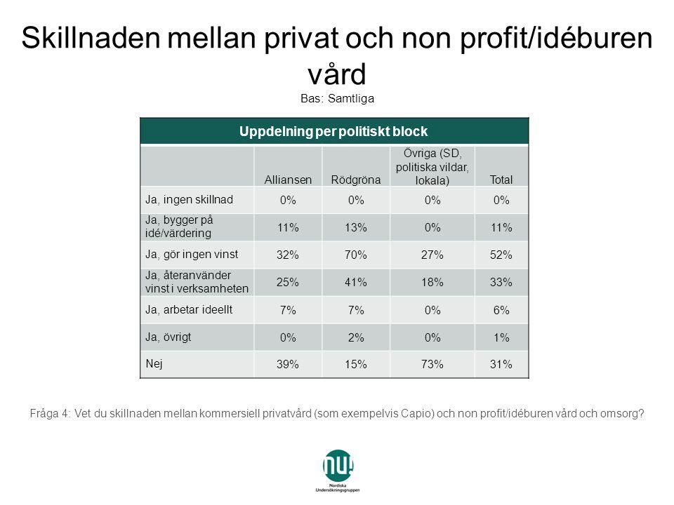 Uppdelning per politiskt block AlliansenRödgröna Övriga (SD, politiska vildar, lokala)Total Ja, ingen skillnad0% Ja, bygger på idé/värdering 11%13%0%11% Ja, gör ingen vinst32%70%27%52% Ja, återanvänder vinst i verksamheten 25%41%18%33% Ja, arbetar ideellt7% 0%6% Ja, övrigt0%2%0%1% Nej39%15%73%31% Fråga 4: Vet du skillnaden mellan kommersiell privatvård (som exempelvis Capio) och non profit/idéburen vård och omsorg.