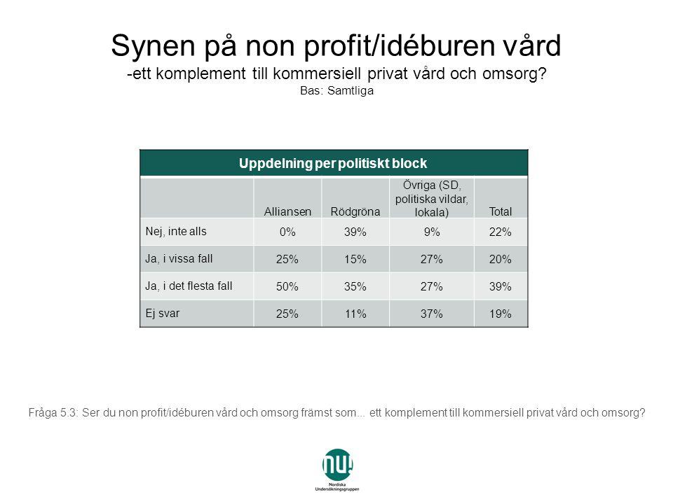 Uppdelning per politiskt block AlliansenRödgröna Övriga (SD, politiska vildar, lokala)Total Nej, inte alls0%39%9%22% Ja, i vissa fall25%15%27%20% Ja, i det flesta fall50%35%27%39% Ej svar25%11%37%19% Fråga 5.3: Ser du non profit/idéburen vård och omsorg främst som...