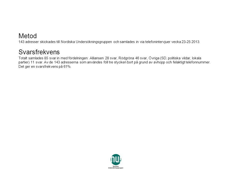 Metod 143 adresser skickades till Nordiska Undersökningsgruppen och samlades in via telefonintervjuer vecka 23-25 2013.