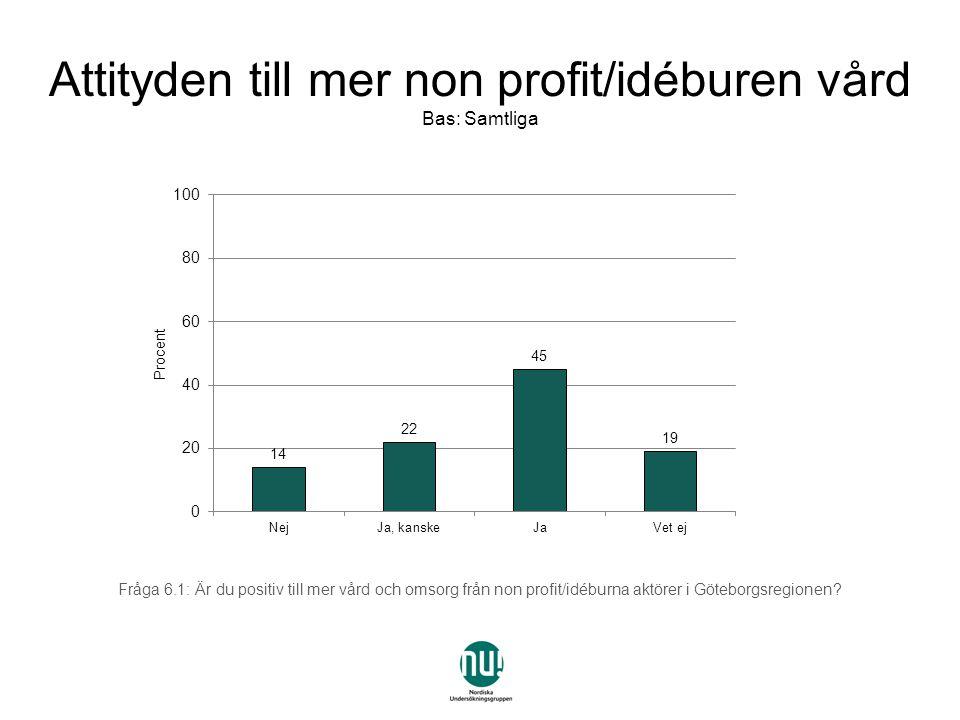 Attityden till mer non profit/idéburen vård Bas: Samtliga Fråga 6.1: Är du positiv till mer vård och omsorg från non profit/idéburna aktörer i Göteborgsregionen