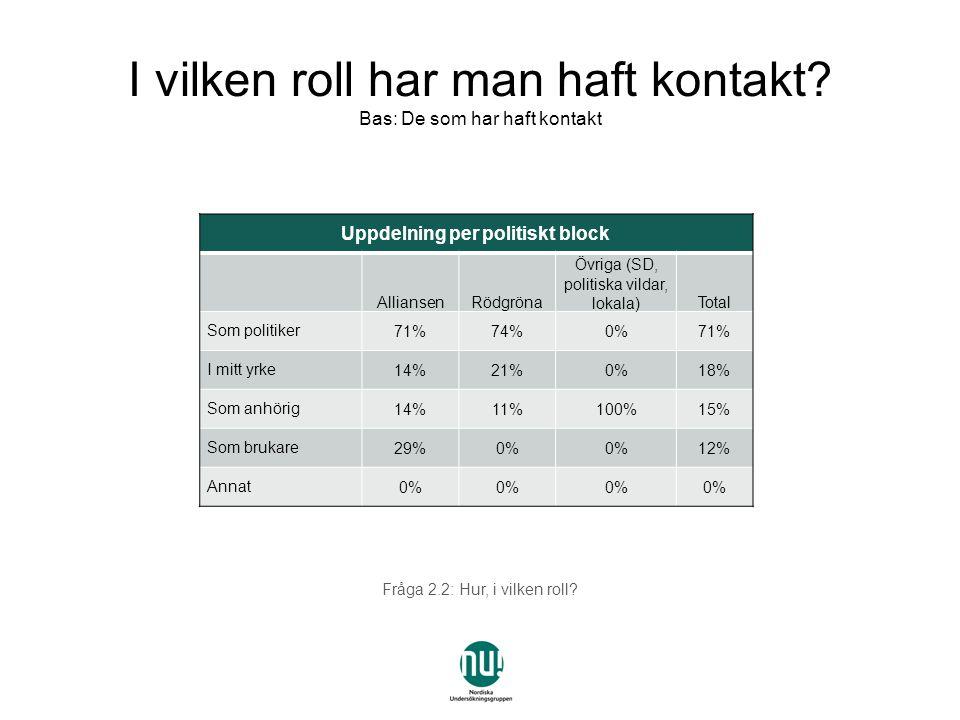 Fråga 3: Kan du namnge några aktörer, i Göteborgsregionen, inom non profit/idéburen vård och omsorg.