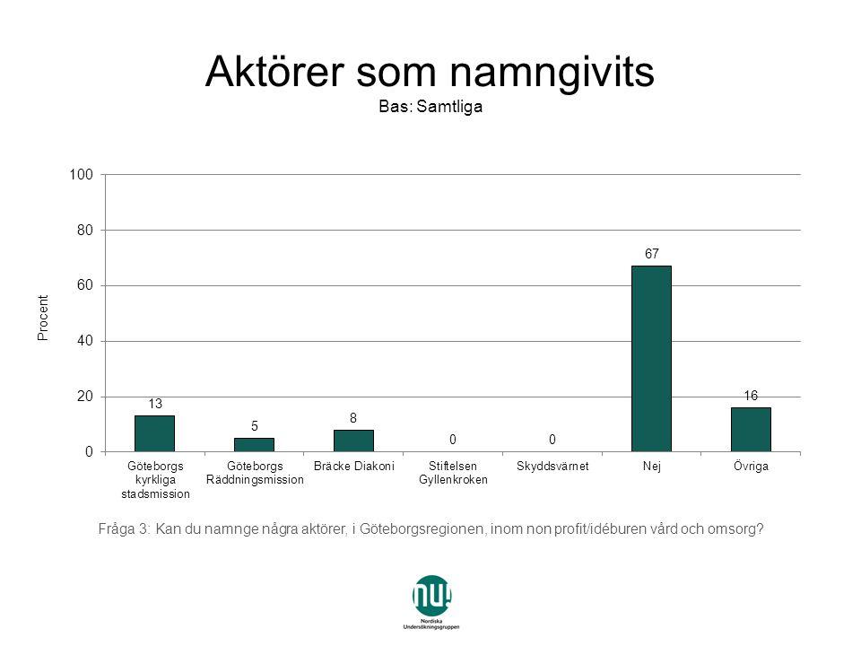 Uppdelning per politiskt block AlliansenRödgröna Övriga (SD, politiska vildar, lokala)Total Göteborgs kyrkliga stadsmission 14%15%0%13% Göteborgs Räddningsmission 4%7%0%5% Bräcke Diakoni7%13%0%8% Stiftelsen Gyllenkroken 0% Skyddsvärnet0% Nej61%65%91%67% Övriga18%17%9%16% Aktörer som namngivits Bas: Samtliga Fråga 3: Kan du namnge några aktörer, i Göteborgsregionen, inom non profit/idéburen vård och omsorg?