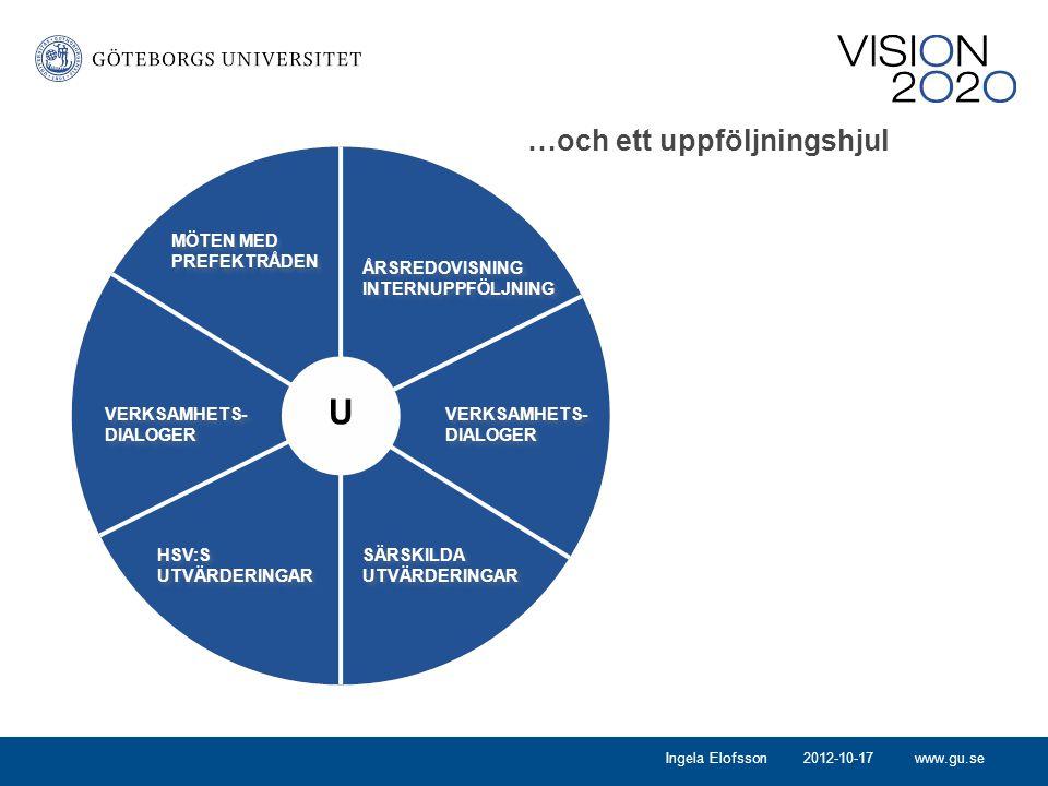 www.gu.se …och ett uppföljningshjul U MÖTEN MED PREFEKTRÅDEN ÅRSREDOVISNING INTERNUPPFÖLJNING ÅRSREDOVISNING INTERNUPPFÖLJNING VERKSAMHETS- DIALOGER HSV:S UTVÄRDERINGAR VERKSAMHETS- DIALOGER SÄRSKILDA UTVÄRDERINGAR SÄRSKILDA UTVÄRDERINGAR 2012-10-17Ingela Elofsson