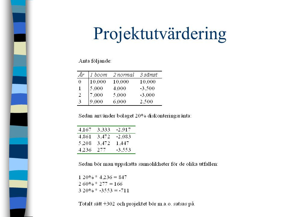 Projektutvärdering