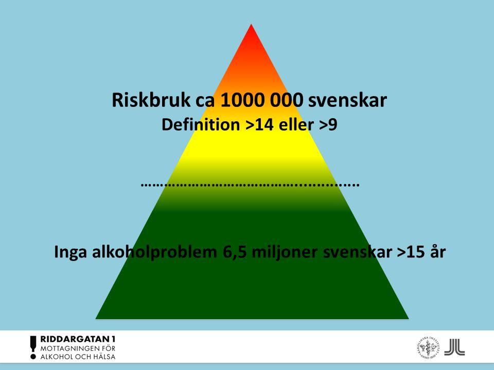 Riskbruk ca 1000 000 svenskar Definition >14 eller >9 …………………………………............... Inga alkoholproblem 6,5 miljoner svenskar >15 år