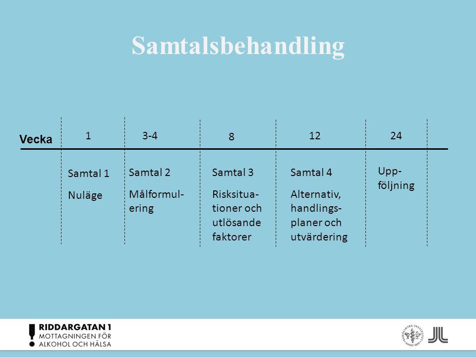 Samtalsbehandling Vecka 3-4 8 124 12 Samtal 1 Nuläge Samtal 2 Målformul- ering Samtal 3 Risksitua- tioner och utlösande faktorer Samtal 4 Alternativ,