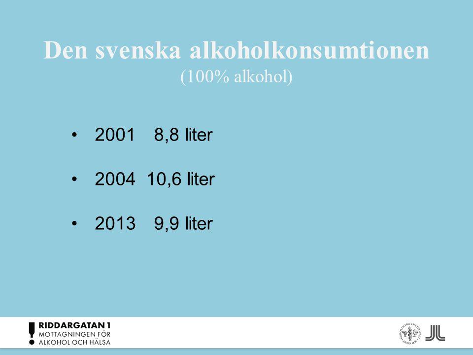 Utvecklingen av alkoholkonsumtionen i Sverige 2001 – 2013 (liter ren alkohol per invånare 15 år och över) Dryck200120042007201020122013 Förändring 2001-2013 Sprit2,42,92,52,22,02,3-5% Vin3,03,6 3,8 4,0+32% Starköl2,53,33,12,82,73,0+20% Folköl0,90,7 0,6 -33% Total alkohol- konsumtion 8,810,69,99,49,19,9+12%