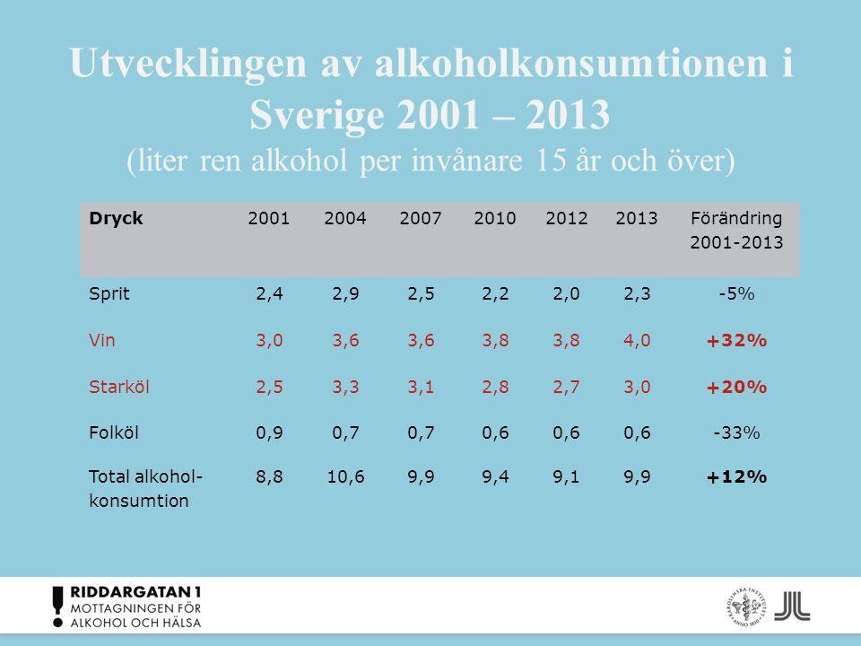 Utvecklingen av alkoholkonsumtionen i Sverige 2001 – 2013 (liter ren alkohol per invånare 15 år och över) Dryck200120042007201020122013 Förändring 200