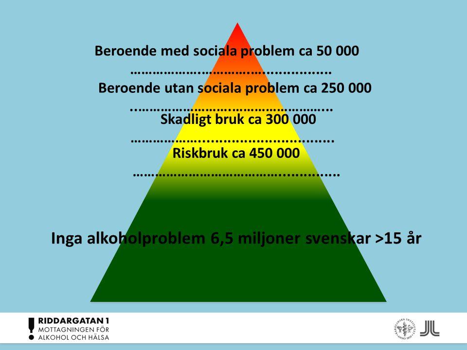 Beroende med sociala problem ca 50 000 ……………….………….…................. Beroende utan sociala problem ca 250 000..…………………….……………………... Skadligt bruk ca