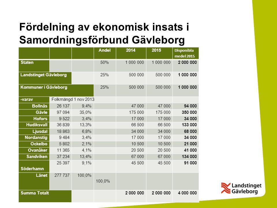 Fördelning av ekonomisk insats i Samordningsförbund Gävleborg Andel 2014 2015 Disponibla medel 2015 Staten50%1 000 000 2 000 000 Landstinget Gävleborg