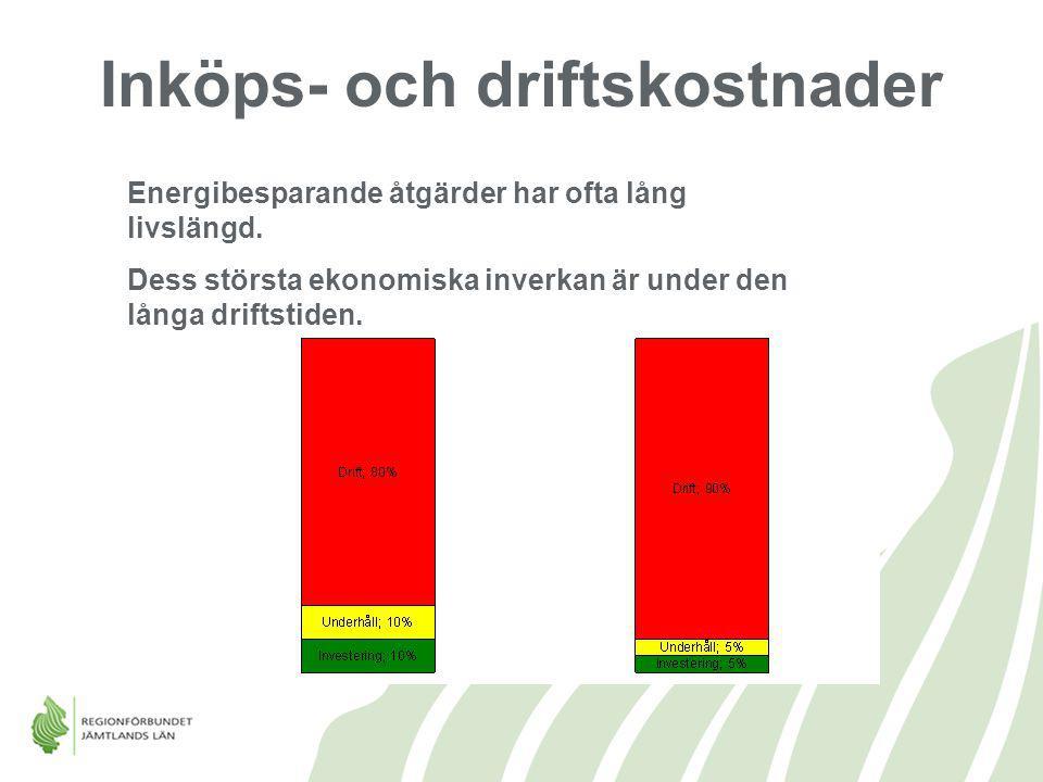 Energibesparande åtgärder har ofta lång livslängd. Dess största ekonomiska inverkan är under den långa driftstiden. Inköps- och driftskostnader
