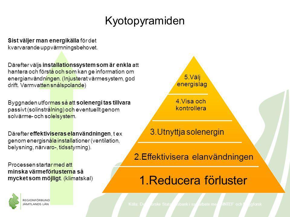 1.Reducera förluster 2.Effektivisera elanvändningen 3.Utnyttja solenergin 4.Visa och kontrollera 5.Välj energislag Källa: Den Norske Stats Husbank i s