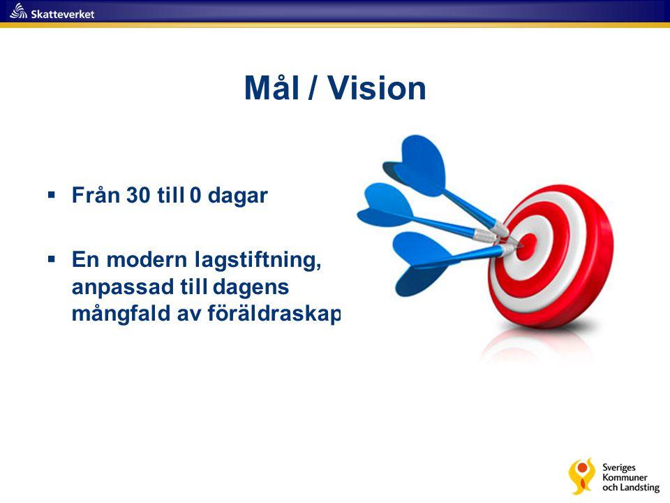 Mål / Vision  Från 30 till 0 dagar  En modern lagstiftning, anpassad till dagens mångfald av föräldraskap
