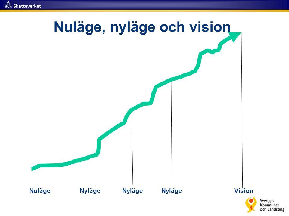 Nuläge, nyläge och vision NulägeModern föräldrabalk E-tjänst föräldrar Digital underrättelse Vision Fullt införd 1-2 år 3-5 år 5-10 år >10 år