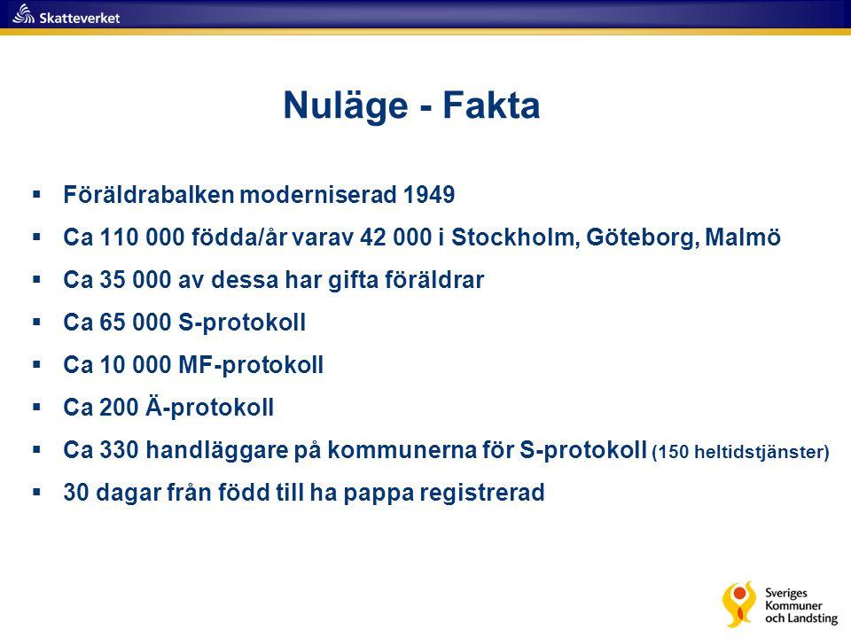 9 Nuläge - Fakta  Föräldrabalken moderniserad 1949  Ca 110 000 födda/år varav 42 000 i Stockholm, Göteborg, Malmö  Ca 35 000 av dessa har gifta för