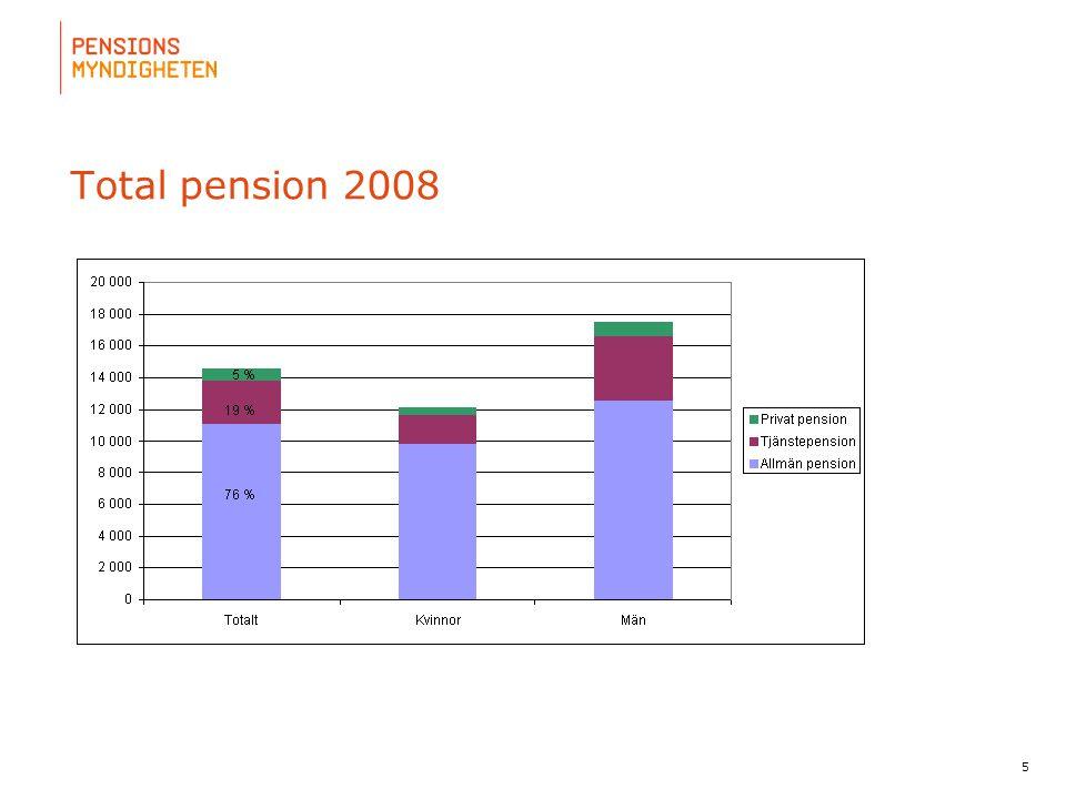 För att uppdatera sidfotstexten, gå till menyn: Visa/Sidhuvud och sidfot... 5 Total pension 2008