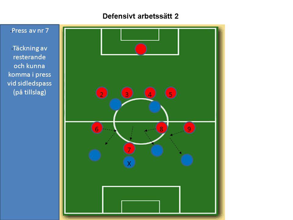 2015-02-05 Defensiv arbetssätt 3 En i press (på tillslag) De tre andra gör ny trebackslinje bakom.