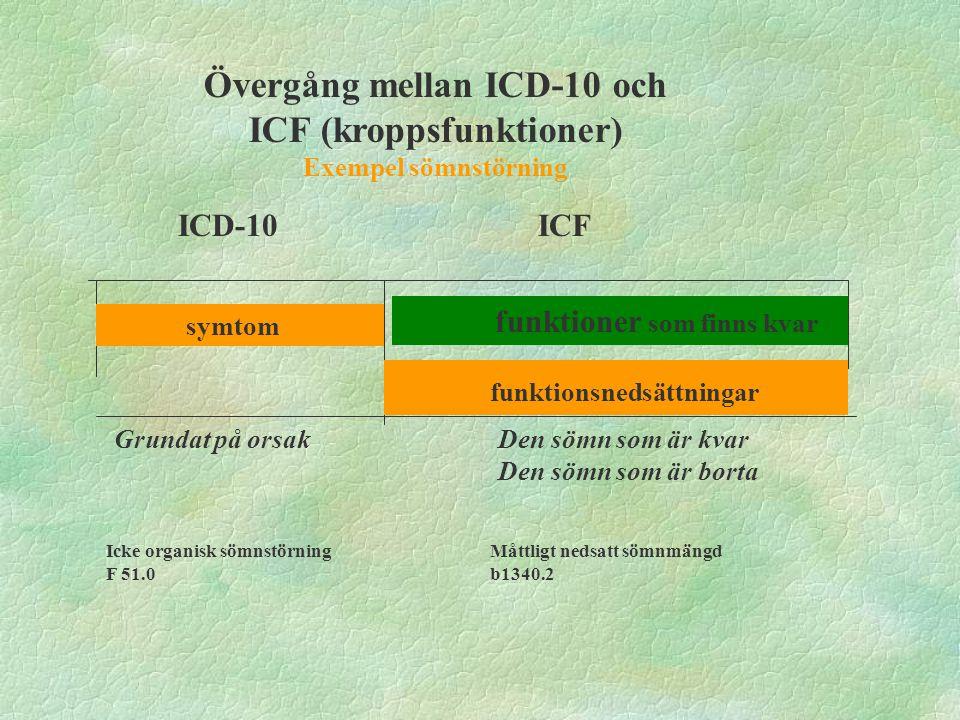 Övergång mellan ICD-10 och ICF (kroppsstrukturer) Exempel frontallobssyndrom symtom strukturer som finns kvar ICD-10ICF Grundat på orsak Den struktur som finns kvar Den struktur som är borta strukturavvikelser Organisk personlighetsstörning F07.0 Måttligt nedsatt strukturavvikelse med partiell avsaknad av struktur i pannlob på både höger och vänster sida s11001.223