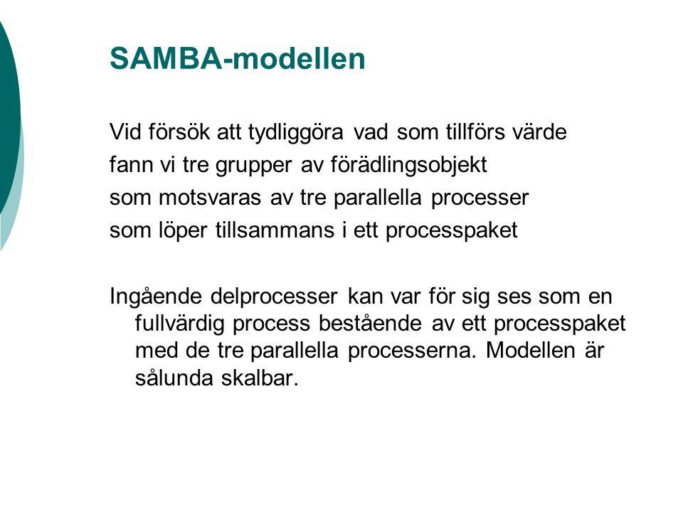SAMBA-modellen Vid försök att tydliggöra vad som tillförs värde fann vi tre grupper av förädlingsobjekt som motsvaras av tre parallella processer som löper tillsammans i ett processpaket Ingående delprocesser kan var för sig ses som en fullvärdig process bestående av ett processpaket med de tre parallella processerna.