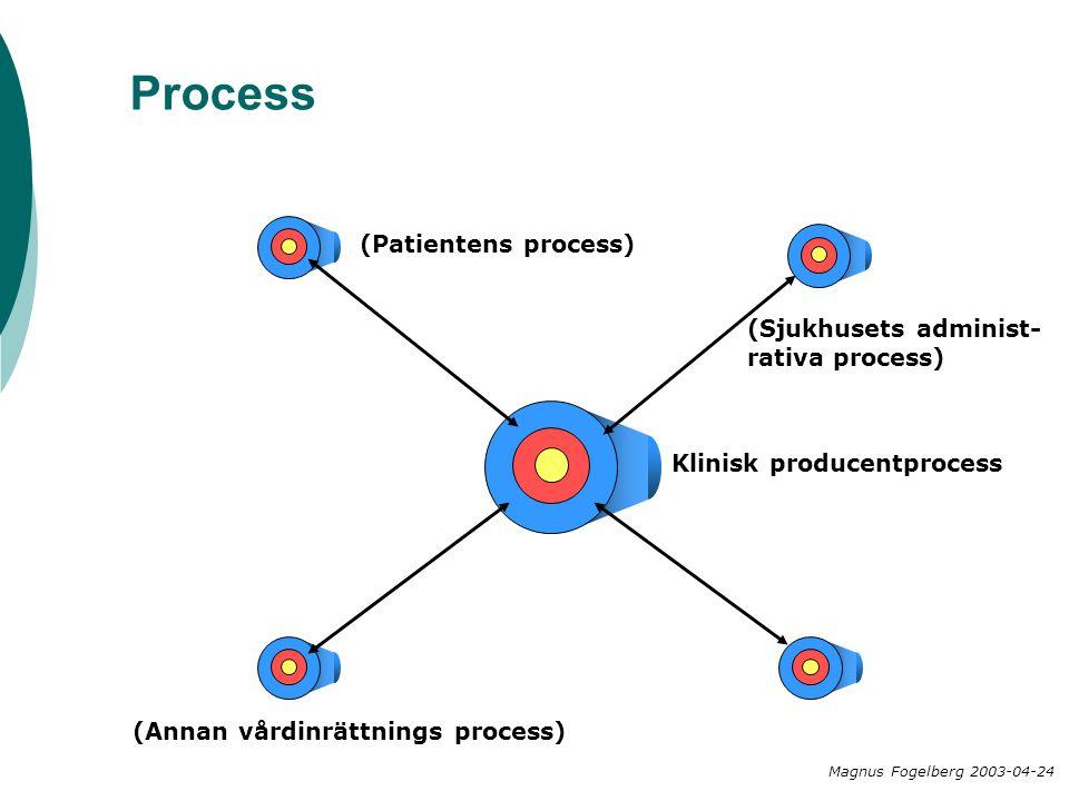 Process Magnus Fogelberg 2003-04-24 Klinisk producentprocess (Annan vårdinrättnings process) (Patientens process) (Sjukhusets administ- rativa process)