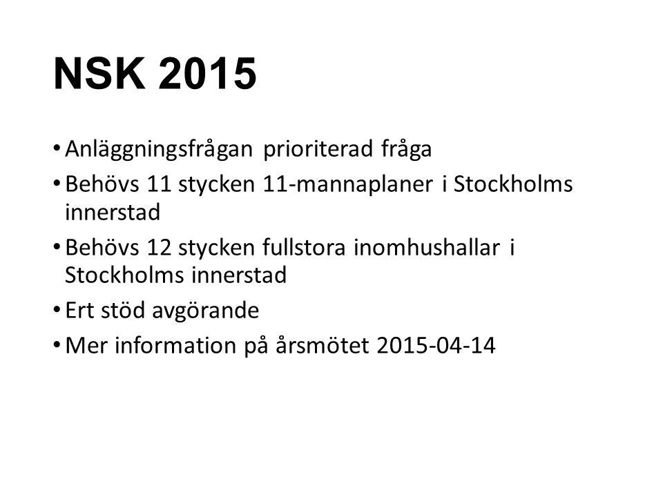 NSK 2015 Anläggningsfrågan prioriterad fråga Behövs 11 stycken 11-mannaplaner i Stockholms innerstad Behövs 12 stycken fullstora inomhushallar i Stock