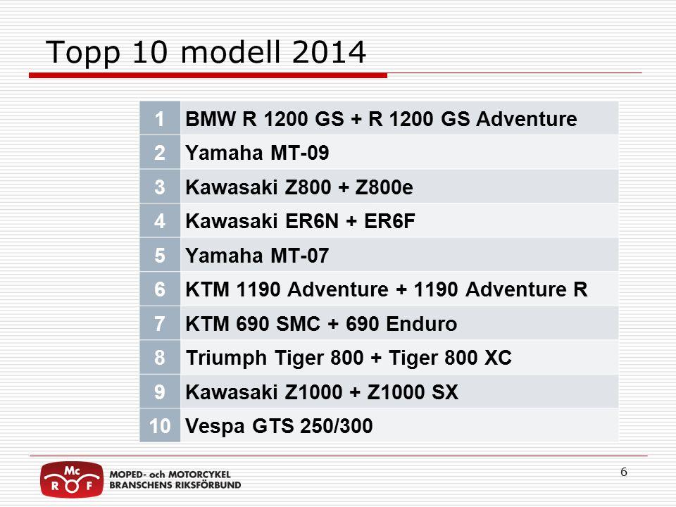 Populäraste kategori 2014 7
