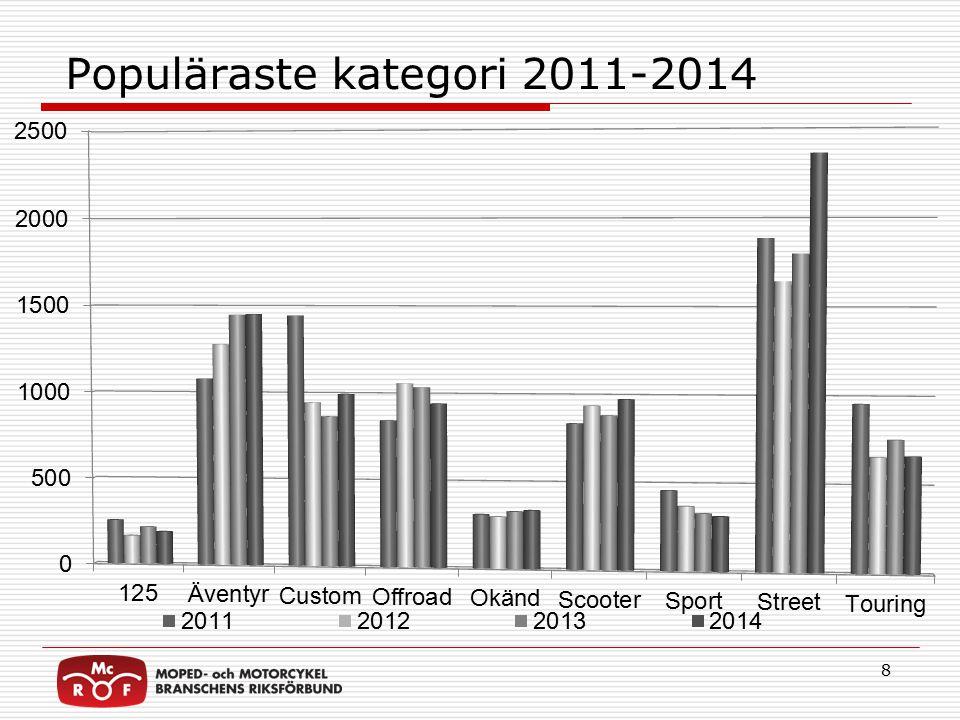 Populäraste kategori 2011-2014 8
