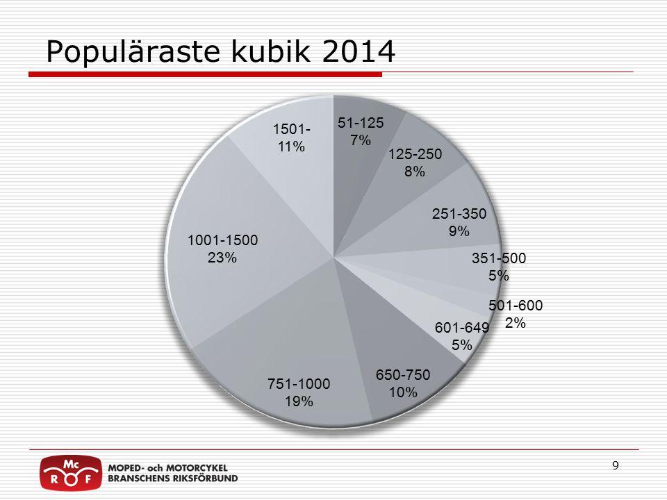 Populäraste kubik 2014 9
