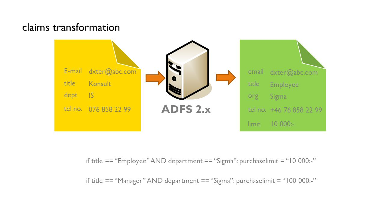 claims transformation ADFS 2.x title E-mail dept tel no.