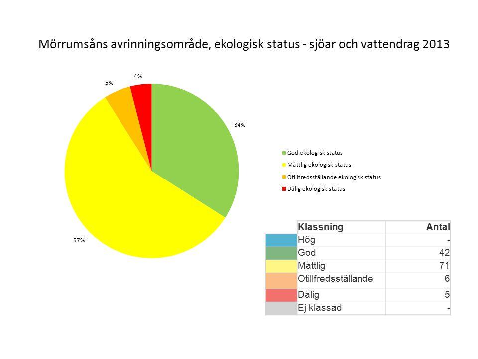 Mörrumsåns avrinningsområde, ekologisk status - sjöar och vattendrag 2013 KlassningAntal Hög- God42 Måttlig71 Otillfredsställande6 Dålig5 Ej klassad-
