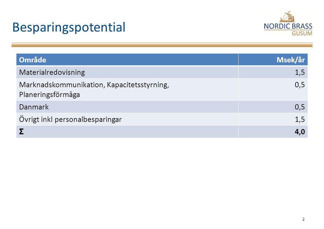 Besparingspotential 2 OmrådeMsek/år Materialredovisning1,5 Marknadskommunikation, Kapacitetsstyrning, Planeringsförmåga 0,5 Danmark0,5 Övrigt inkl per