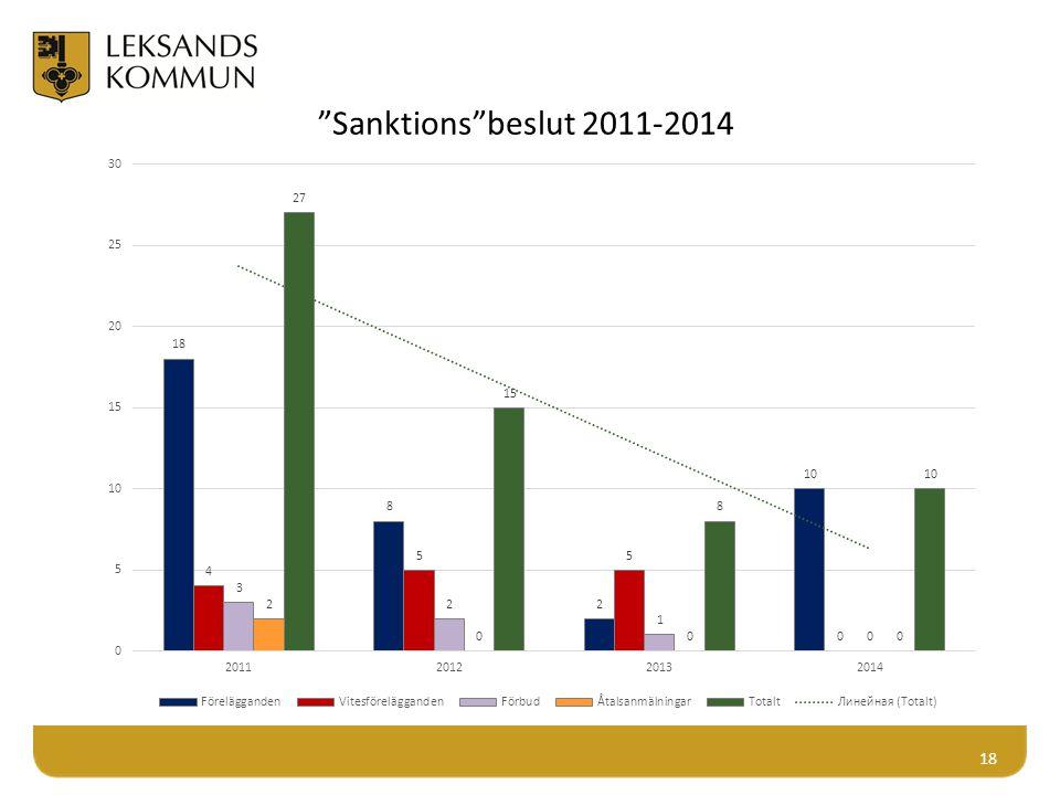 "18 ""Sanktions""beslut 2011-2014"