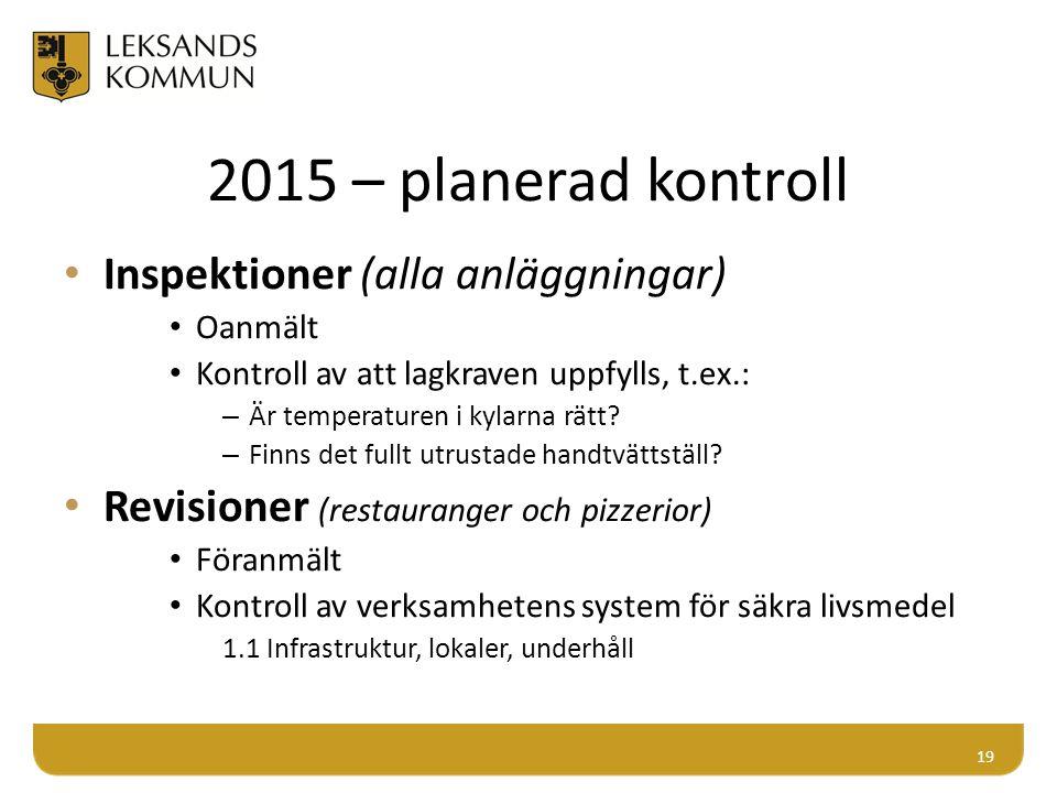 2015 – planerad kontroll Inspektioner (alla anläggningar) Oanmält Kontroll av att lagkraven uppfylls, t.ex.: – Är temperaturen i kylarna rätt? – Finns