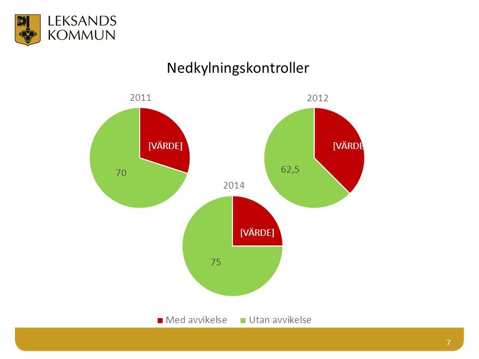 18 Sanktions beslut 2011-2014