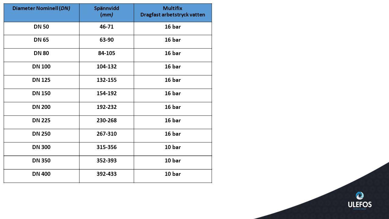 Diameter Nominell (DN)Spännvidd (mm) Multifix Dragfast arbetstryck vatten DN 5046-7116 bar DN 6563-9016 bar DN 8084-10516 bar DN 100104-13216 bar DN 1