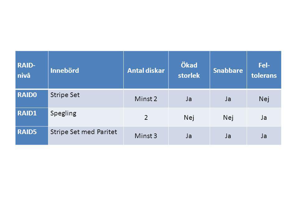 RAID- nivå InnebördAntal diskar Ökad storlek Snabbare Fel- tolerans RAID0Stripe Set Minst 2Ja Nej RAID1Spegling 2Nej Ja RAID5Stripe Set med Paritet Minst 3Ja