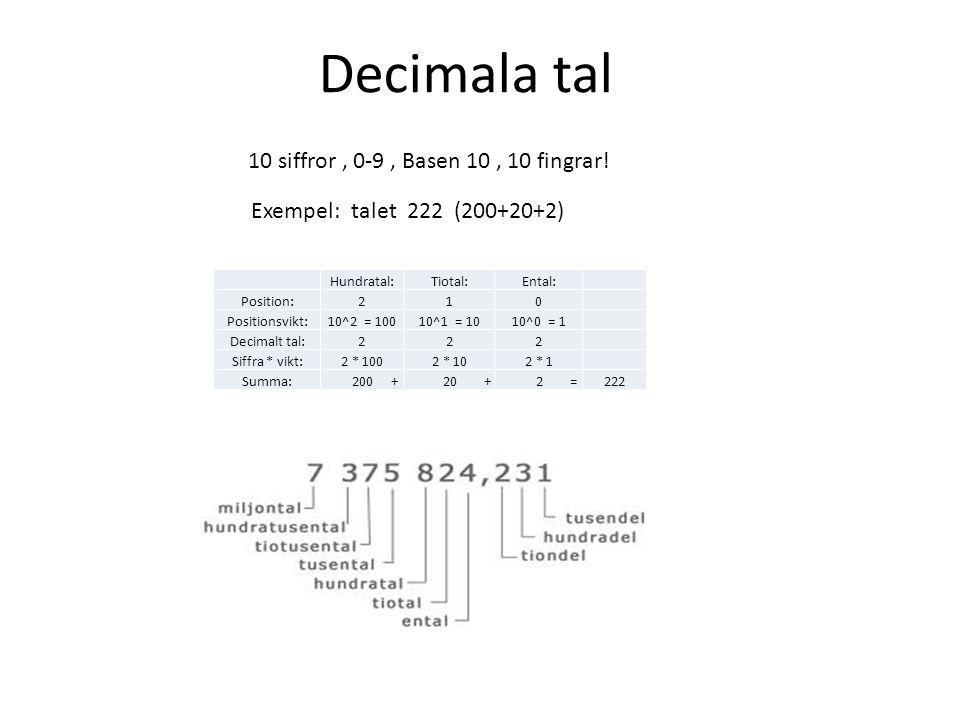 Decimala tal Hundratal:Tiotal:Ental: Position:210 Positionsvikt:10^2 = 10010^1 = 1010^0 = 1 Decimalt tal:222 Siffra * vikt:2 * 1002 * 102 * 1 Summa: 200 + 20 + 2 =222 10 siffror, 0-9, Basen 10, 10 fingrar.