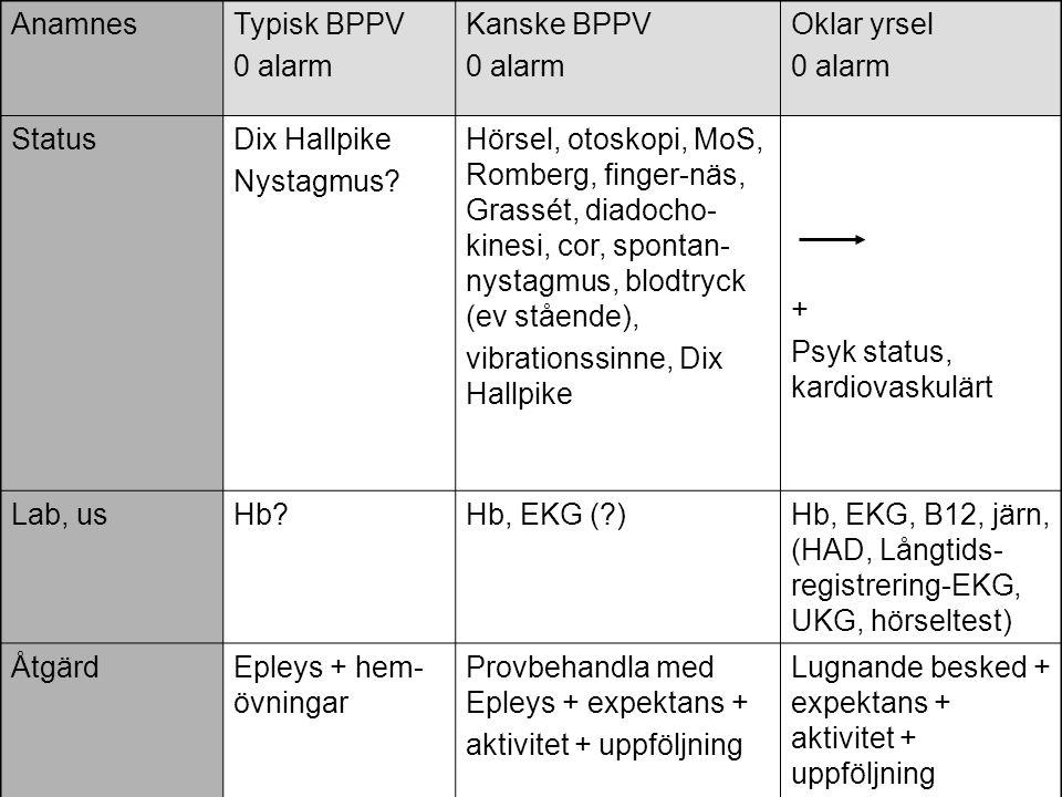 AnamnesTypisk BPPV 0 alarm Kanske BPPV 0 alarm Oklar yrsel 0 alarm StatusDix Hallpike Nystagmus? Hörsel, otoskopi, MoS, Romberg, finger-näs, Grassét,