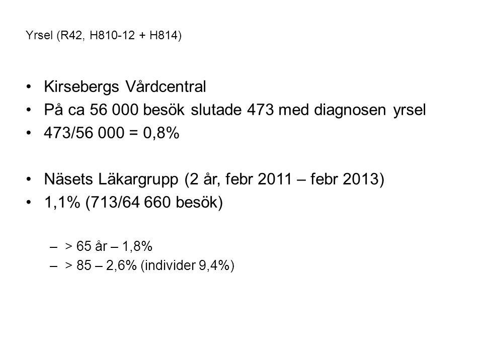Kirsebergs Vårdcentral På ca 56 000 besök slutade 473 med diagnosen yrsel 473/56 000 = 0,8% Näsets Läkargrupp (2 år, febr 2011 – febr 2013) 1,1% (713/