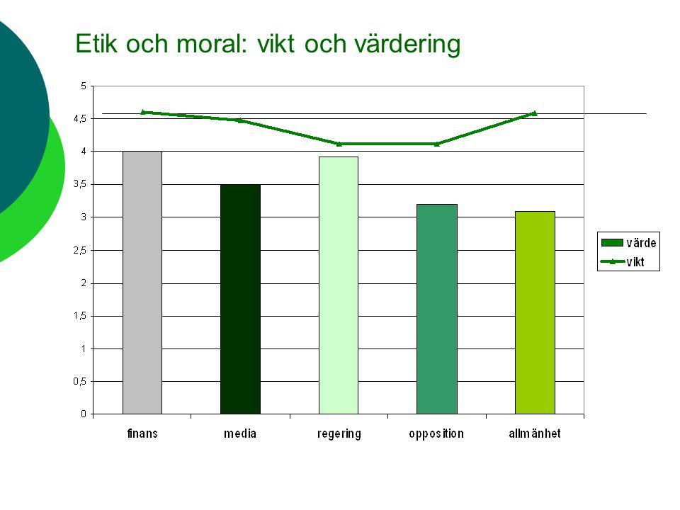 Etik och moral: vikt och värdering