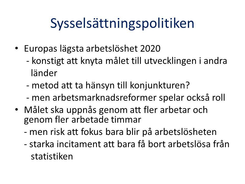 Sysselsättningspolitiken Europas lägsta arbetslöshet 2020 - konstigt att knyta målet till utvecklingen i andra länder - metod att ta hänsyn till konjunkturen.