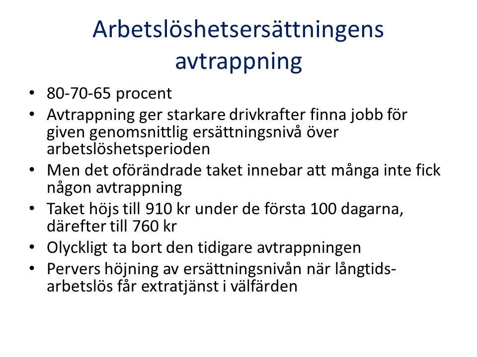 Arbetslöshetsersättningens avtrappning 80-70-65 procent Avtrappning ger starkare drivkrafter finna jobb för given genomsnittlig ersättningsnivå över a