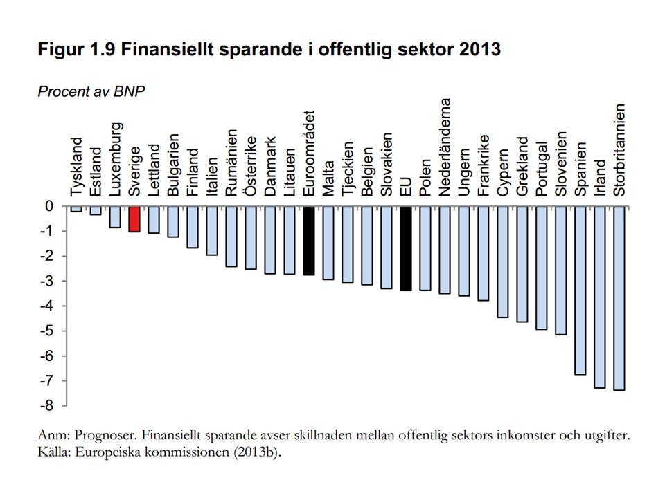 Summering Missvisande verklighetsbeskrivning Inga invändningar mot den framtida budgetpolitiken - men regeringen måste ta tag i frågan om lämpligt saldomål Goda argument för många offentliga utgiftshöjningar liksom för en del skattehöjningar - men inte för höjningen av de högsta marginalskatterna Behov av bred skattereform Målet om Europas lägsta arbetslöshet är mindre bra Ha inte några höga förväntningar på arbetsmarknadspolitiken