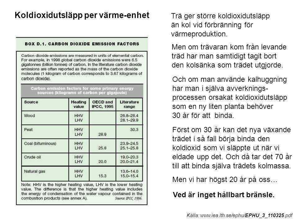 Källa: www.iea.lth.se/ephu/EPHU_3_110325.pdf Koldioxidutsläpp per värme-enhet Trä ger större koldioxidutsläpp än kol vid förbränning för värmeprodukti