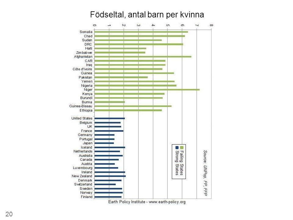 Födseltal, antal barn per kvinna 20