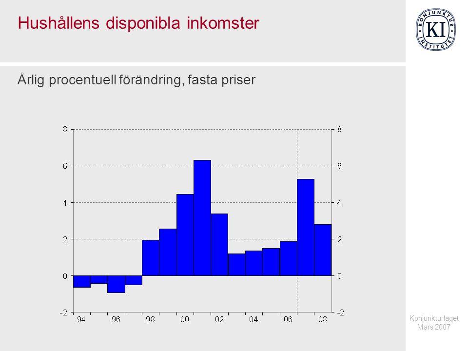 Konjunkturläget Mars 2007 Hushållens disponibla inkomster Årlig procentuell förändring, fasta priser