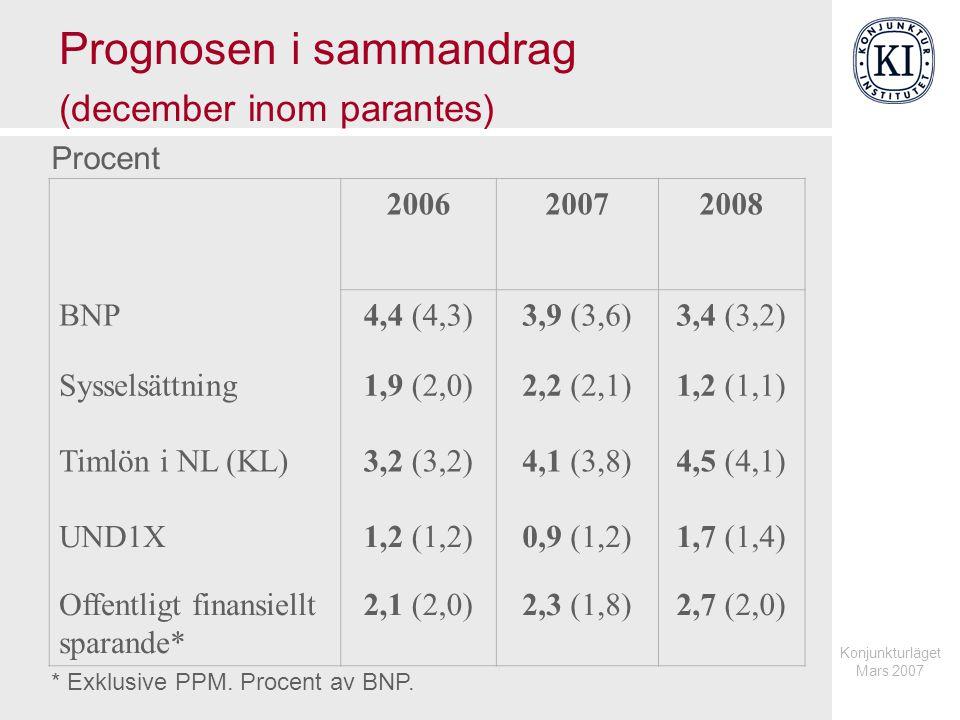 Konjunkturläget Mars 2007 BNP i valda länder Årlig procentuell förändring