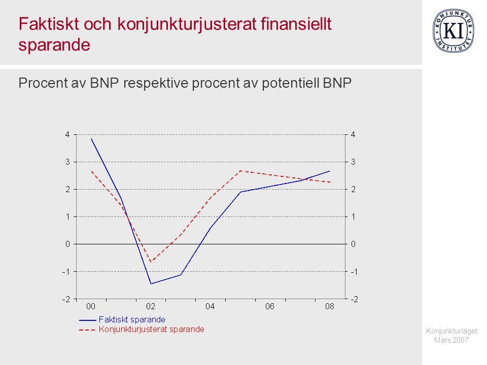 Konjunkturläget Mars 2007 Faktiskt och konjunkturjusterat finansiellt sparande Procent av BNP respektive procent av potentiell BNP